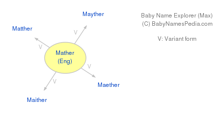 Baby Name Explorer for Mather