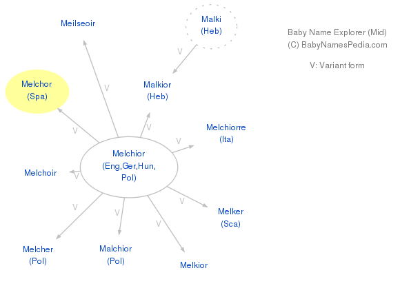 Baby Name Explorer for Melchor