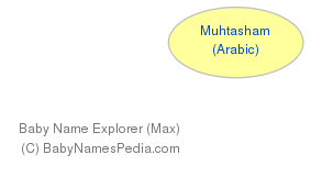 Baby Name Explorer for Muhtasham