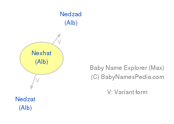 Baby Name Explorer for Nexhat
