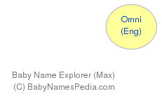 Baby Name Explorer for Omni
