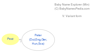 Baby Name Explorer for Peat