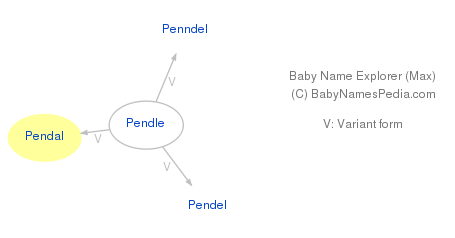 Baby Name Explorer for Pendal