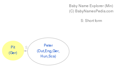 Baby Name Explorer for Pit