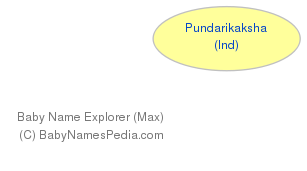 Baby Name Explorer for Pundarikaksha