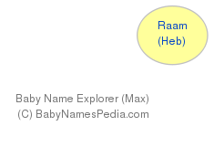 Baby Name Explorer for Raam
