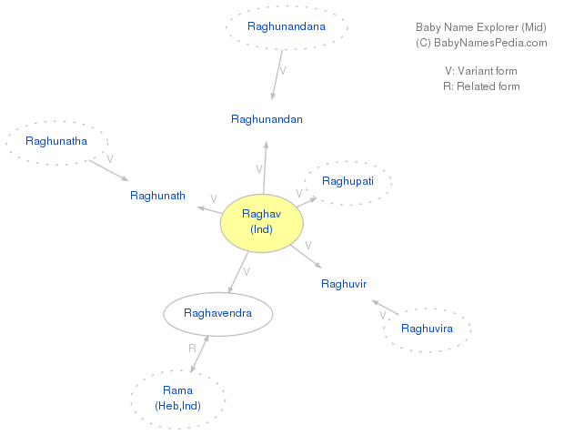 Baby Name Explorer For Raghav