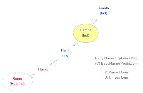 Baby Name Explorer for Ramita