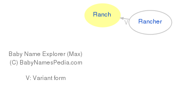 Baby Name Explorer for Ranch