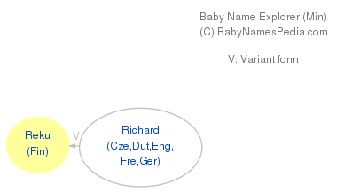 Baby Name Explorer for Reku