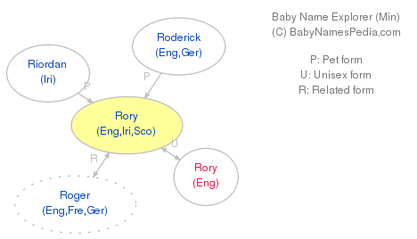Baby Name Explorer for Rory