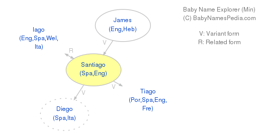 Baby Name Explorer for Santiago