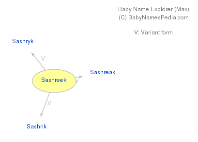 Baby Name Explorer for Sashreek