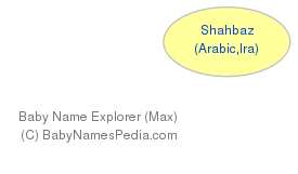 Baby Name Explorer for Shahbaz