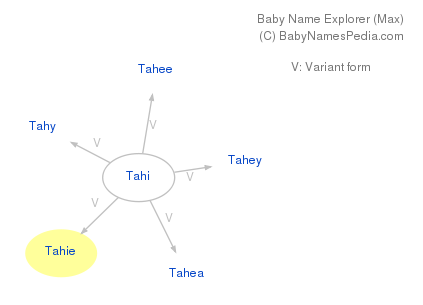 Baby Name Explorer for Tahie