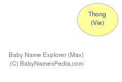 Baby Name Explorer for Thong