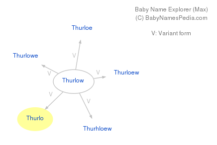 Baby Name Explorer for Thurlo