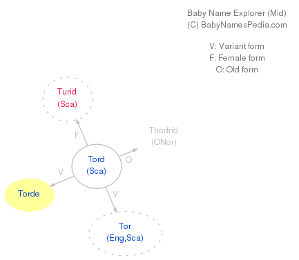 Baby Name Explorer for Torde