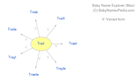 Baby Name Explorer for Trail