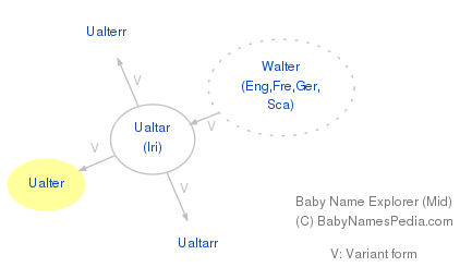 Baby Name Explorer for Ualter