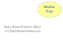 Baby Name Explorer for Weather