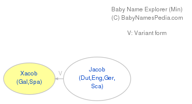 Baby Name Explorer for Xacob