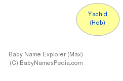 Baby Name Explorer for Yachid