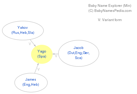 Baby Name Explorer for Yago