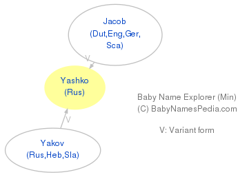 Baby Name Explorer for Yashko