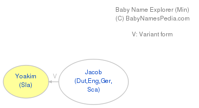 Baby Name Explorer for Yoakim